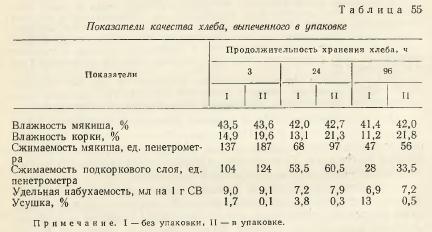Упаковка хлеба и хлебобулочных изделий экономический эффект