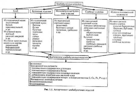 Основные виды хлебобулочных