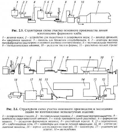 схемы производства