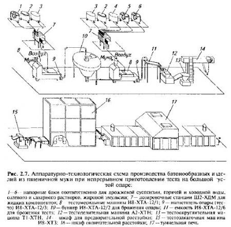 Аппаратурно-технологическая