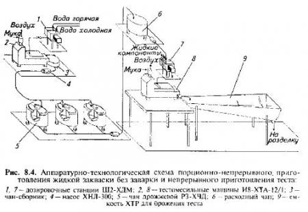 в бродильный чан Р3-ХЧД.