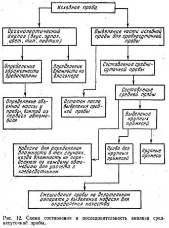 Отбор и составление проб зерна