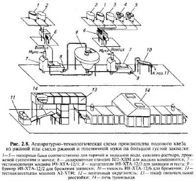 Аппаратурно-технологическая схема производства ржаного хлеба