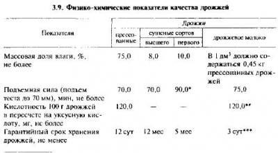 Технологическая схема производства ржаного хлеба