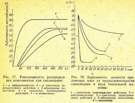 В условиях вибрации частицы