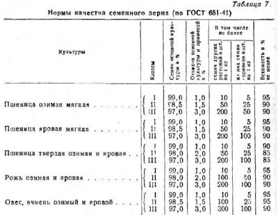 Показатели качества семенного зерна